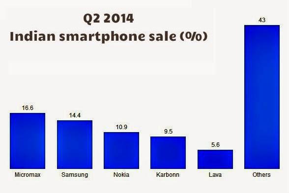 Q2 2014 Indian Smartphoen Sale by percentage
