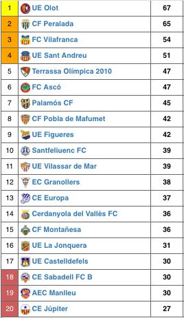 Classificació lliga 2016-17
