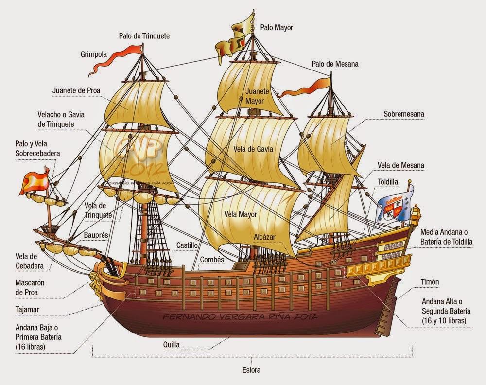 Tengase presente nomenclatura de las partes de un barco - Nombres clasicos espanoles ...