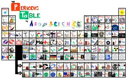 Periodic table asapscience choice image periodic table and the new periodic table song in ordine scientificando the new periodic table song in order ovvero urtaz Images