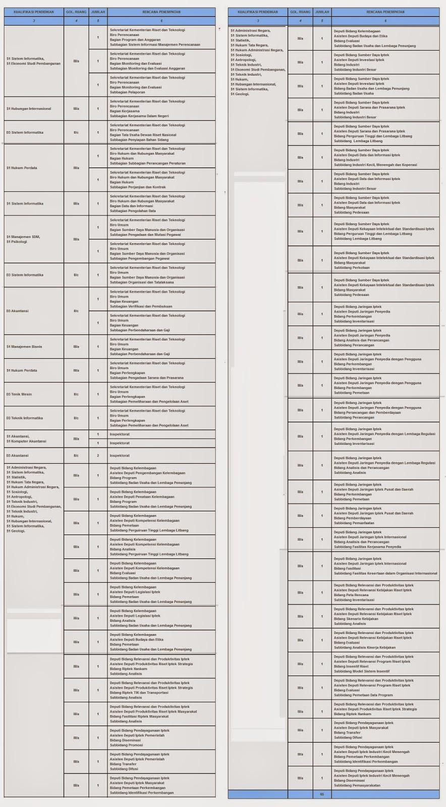 Pengumuman dan Pendaftaran CPNS Kemenristek 2014