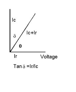 Tan delta test; loss angle test; dissipation factor