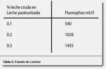 Estudio de Lechner