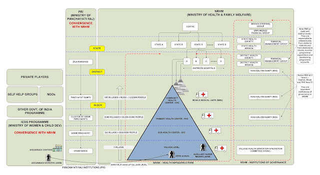 NRHM Implementation Framework