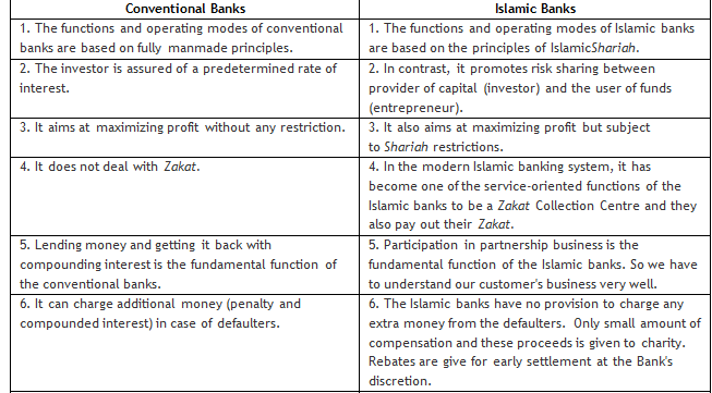 different between islamic accounting and conventional accounting Background accounting standards for financial reporting by islamic financial institutions have to be developed because in some cases islamic financial institutions encounter accounting problems due to existing accounting standards such as ifrss or local gaap being developed based on conventional institutions, conventional.