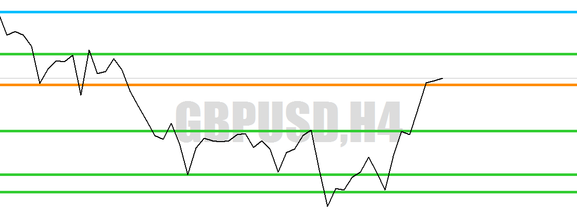 Drawing support and resistance lines forex