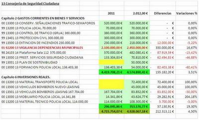 Presupuesto Melilla. CONSEJERIA SEGURIDAD CIUDADANA 2012. FEDESME