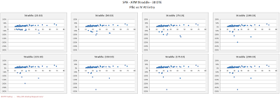 SPX Short Options Straddle Scatter Plot IV versus P&L - 38 DTE - Risk:Reward 10% Exits