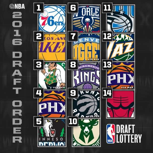 Nba Draft Lottery Results Nbadraftlottery Full Ers Win Lakers Pick Celtics
