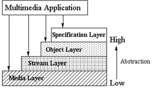 multimedia application, media layer, stream layer, object layer, specification layer, abstraction