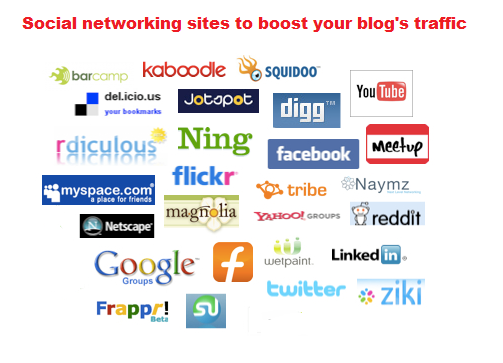Share Blog to Social Networking Sites