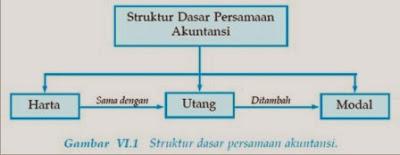 Struktur Dasar Akuntansi