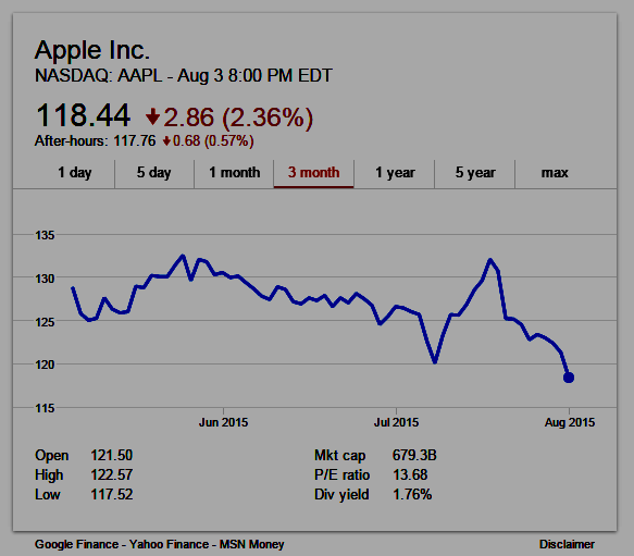 Apple 3-month stock chart: NASDAQ: AAPL