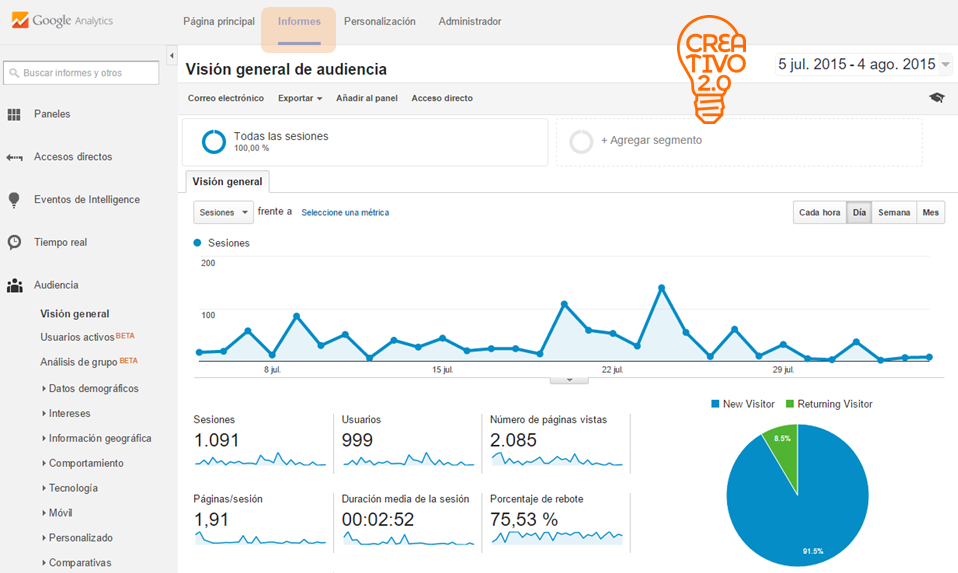 Informes de Google Analytics