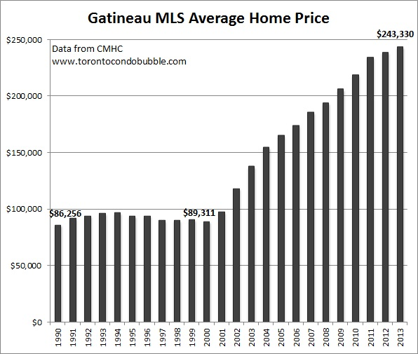 gatineau average home price graph