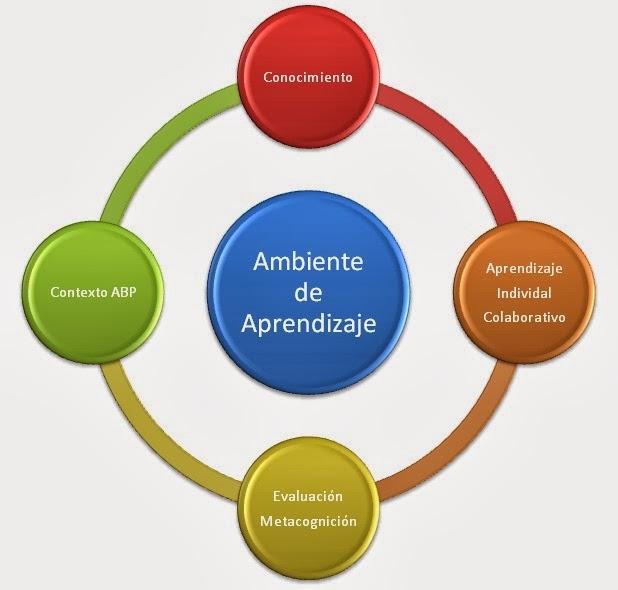 MADEMS ESPAÑOL CU: Los ambientes de aprendizaje