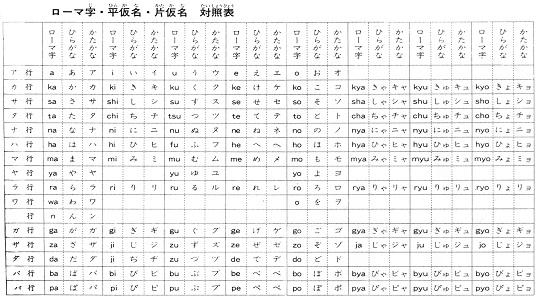 Alfabeto Japones Letras Letras do Alfabeto Japonês