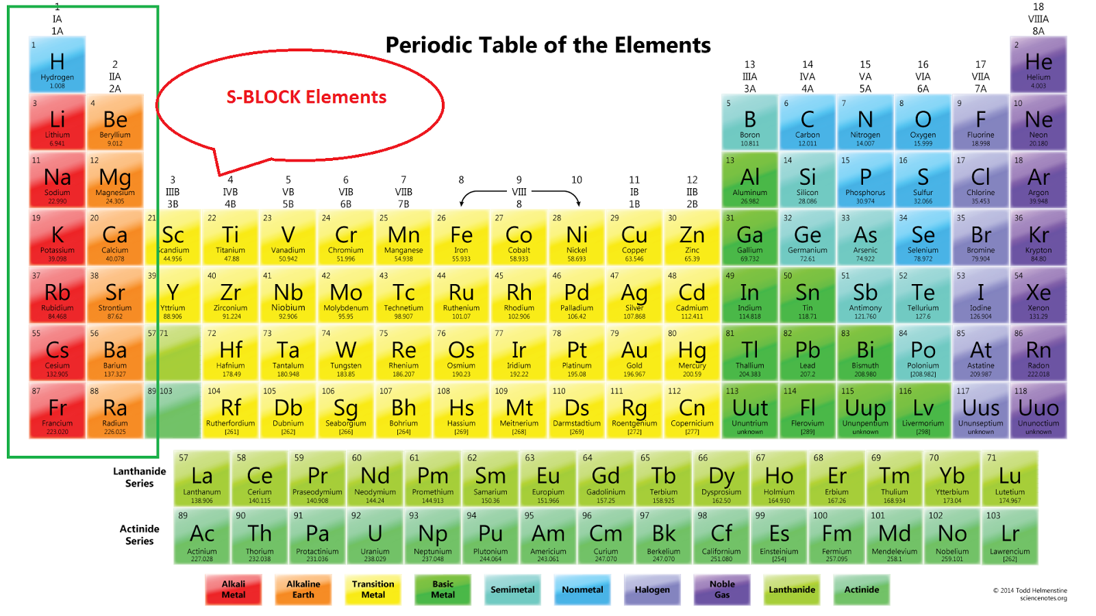 s block elements alkali alkaline earth metals explained