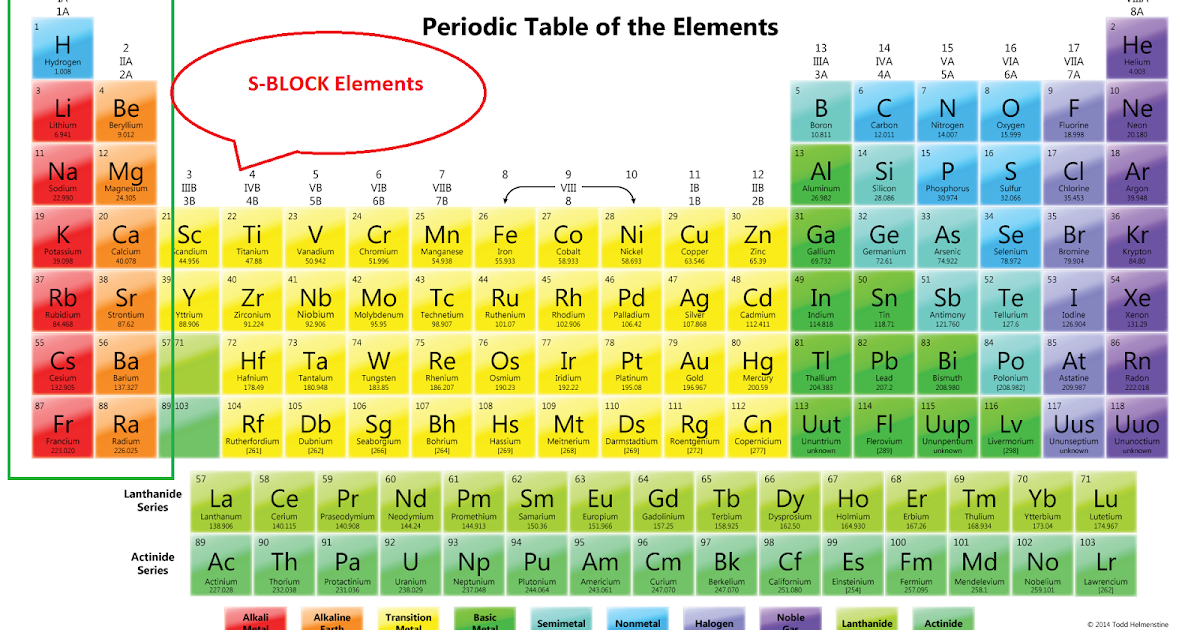 Periodic table periodic table labeled blocks periodic table of periodic table periodic table labeled blocks s block elements alkali alkaline earth urtaz Image collections