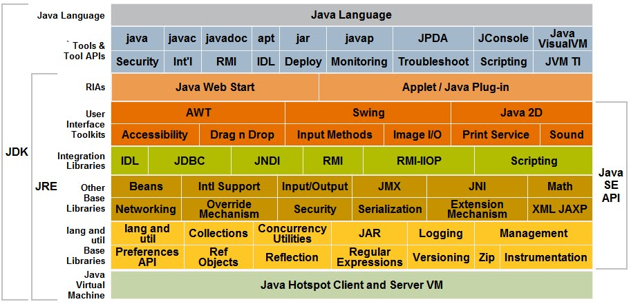 Java Runtime Environment Diagram likewise Java Container Ex le in addition Application Server also  on tomcat java web application server likewise star delta starter wiring