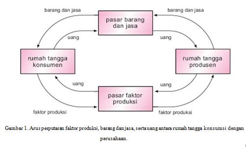 Noor mutia perekonomian dua sektor gambar 1 arus perputaran faktor produksi barang dan jasa serta uang antara rumah tangga konsumsi dengan perusahaan ccuart Choice Image