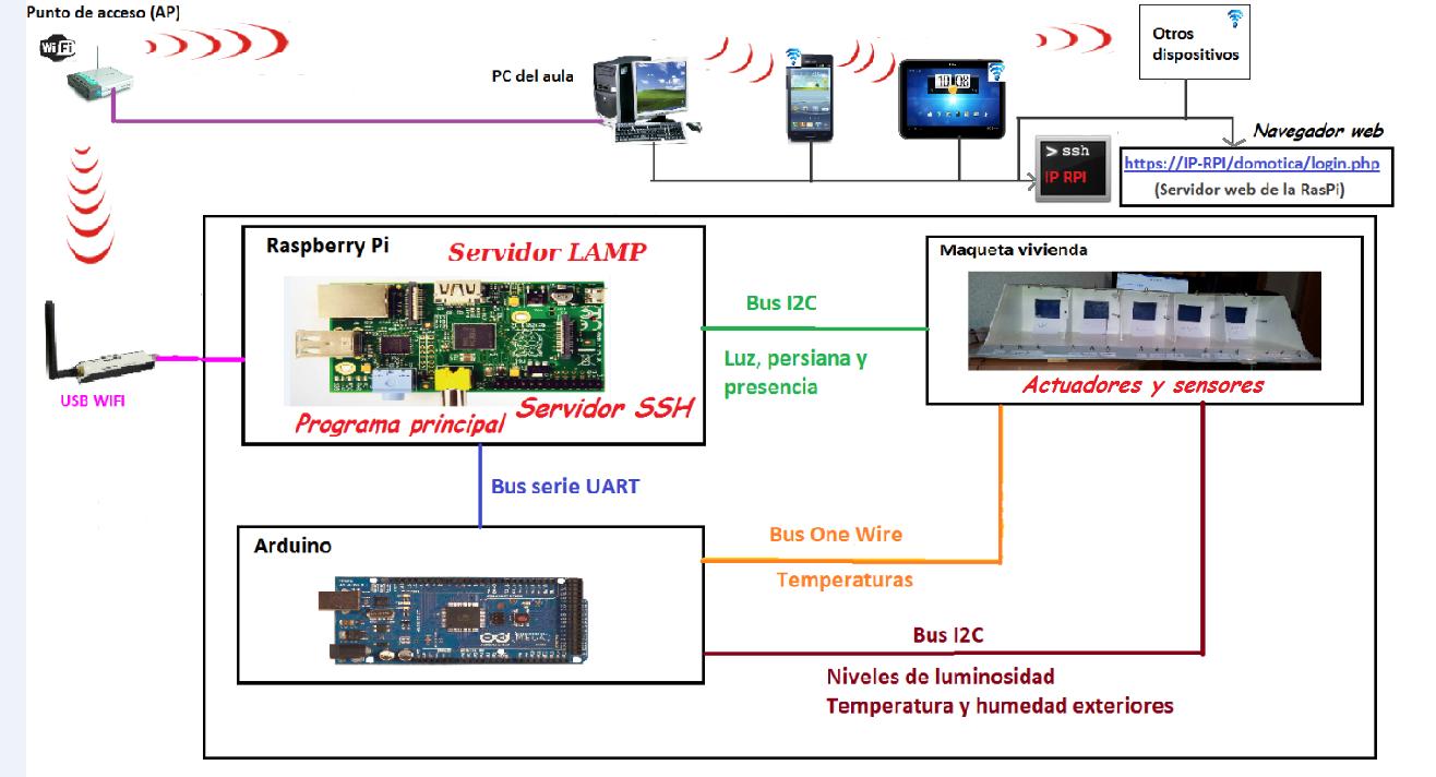 Como instalar y programar un Arduino conectado al