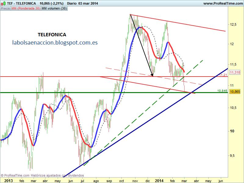TELEFONICA http://labolsaenaccion.blogspot.com.es/