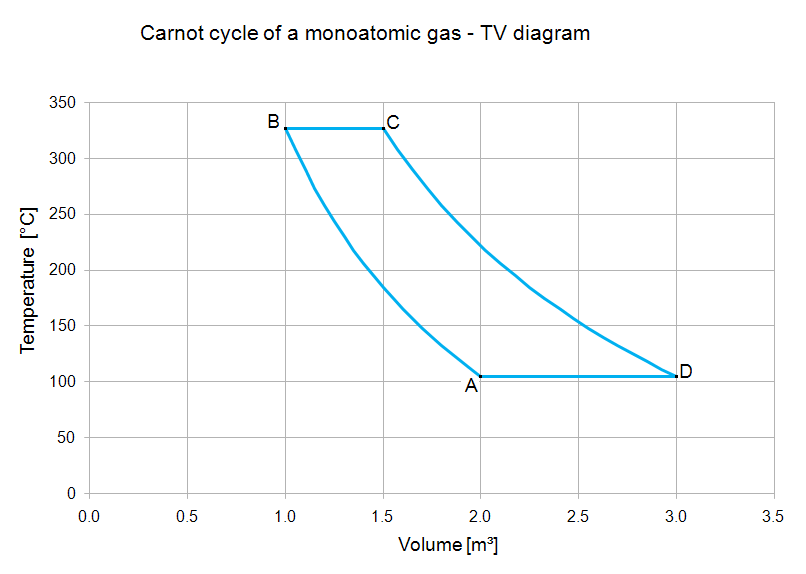 Heat Engine Science  The Carnot Cycle