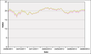 2800 Tracker Fund Hong Kong TraHK stock price chart
