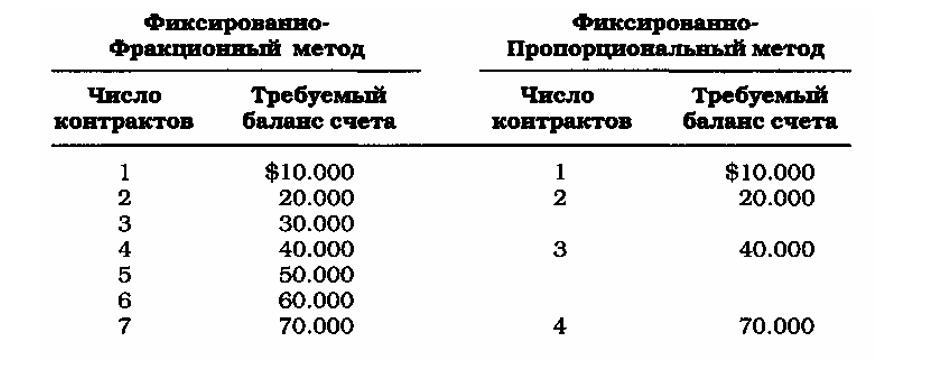 Фиксированно-пропорциональный метод forex форекс мт-4