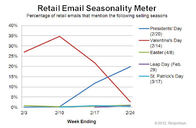 Click to view the Feb. 24, 2012 Retail Email Seasonality Meter larger