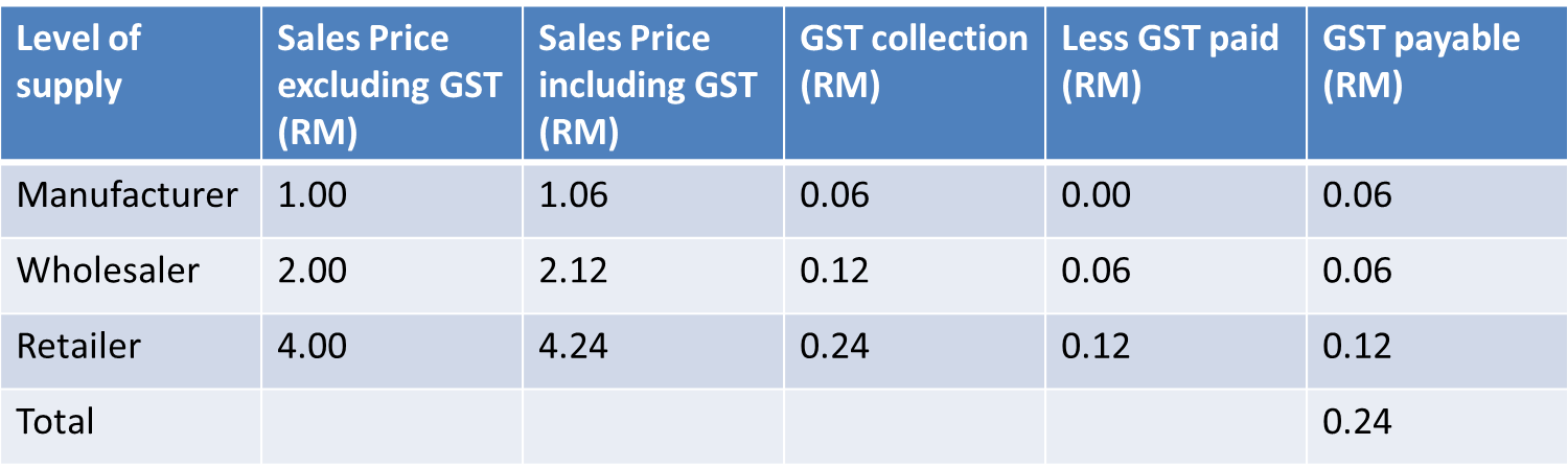 Rocketeers gst part 1 goodness so technical for Table 6 of gst