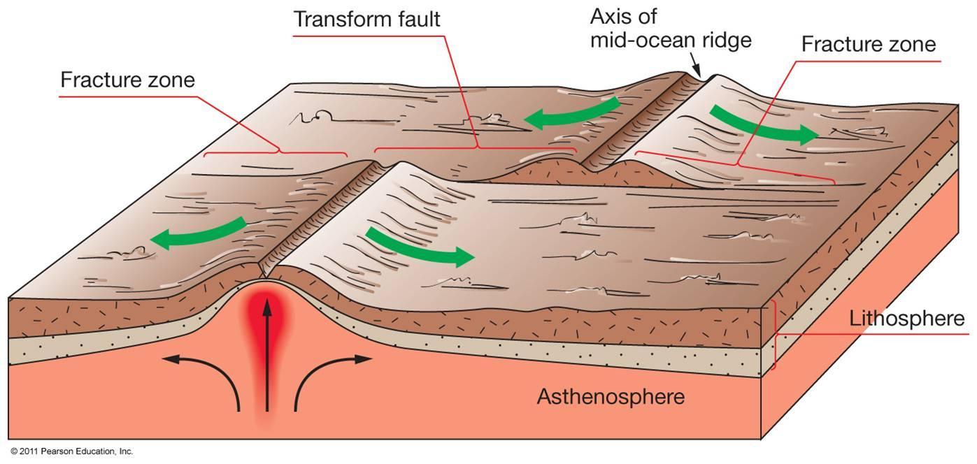 Maximum observed earthquake magnitudes along continental transform maximum observed earthquake magnitudes along continental transform faults pooptronica