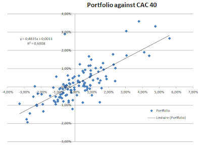 Régression cac40 Vs portefeuille