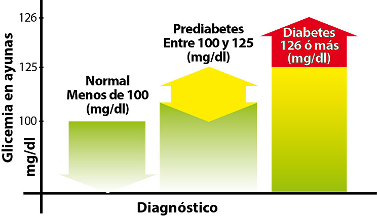 CALCULE  SU RIESGO DE PADECER DIABETES