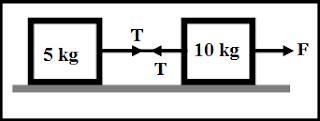 contoh soal Hukum Newton pada Gerak Benda yang Dihubungkan dengan Tali