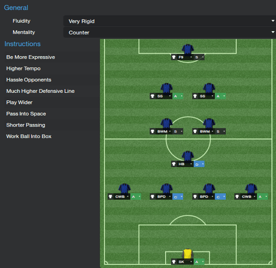 Football Manager 2014 Tactic False Counter 4-1-2-2-1