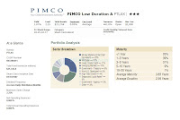 PIMCO Low Duration Fund (PTLAX)