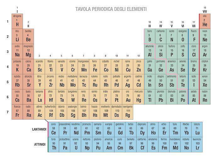 Appunti scienze gennaio 2013 - Tavola periodica di mendeleev ...