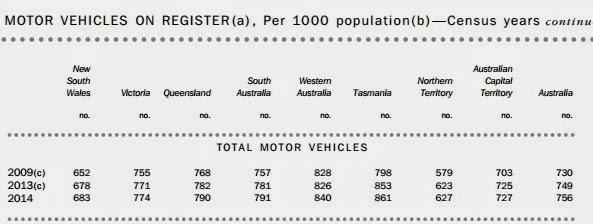 motor vehicles on register