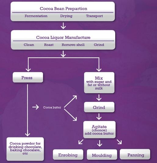 Ilmu pangan mengenal proses pembuatan coklat ilmu pangan ccuart Image collections