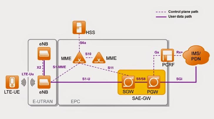 Lte lte network architecture for Architecture lte