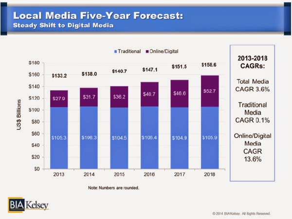 Digital ad  revenues from local advertising