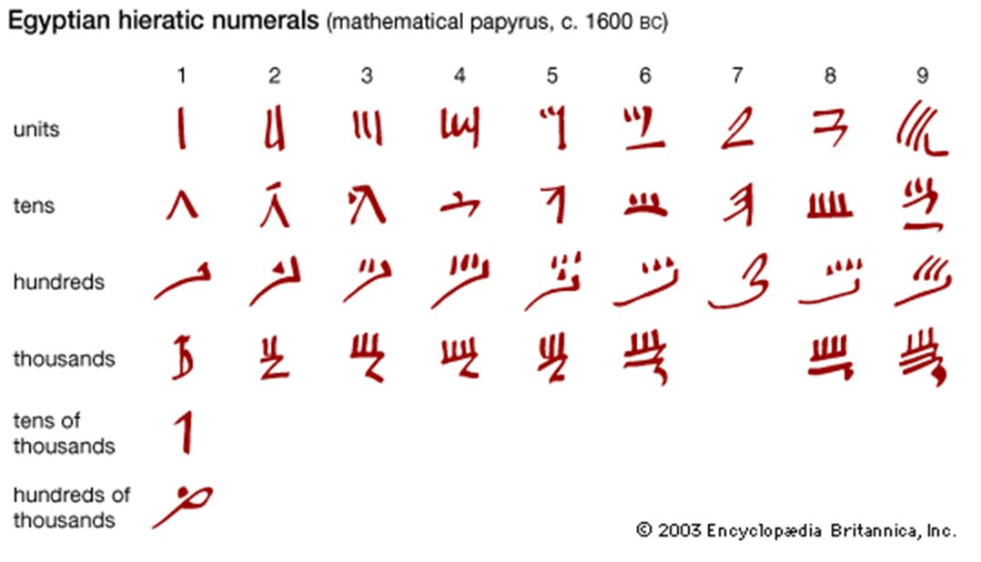 essays egyptian numeration system