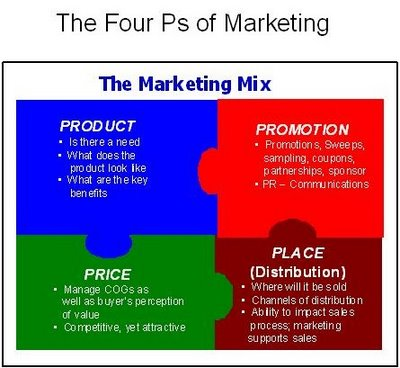 pengertian marketing mix Pengertian marketing mix yang akan saya bahas dalam artikel ini berdasarkan apa yang saya pahami di bangku kulyah dalam pelajaran manajemen pemasaran,.