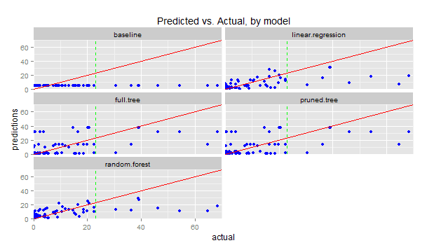 Part 4a: Modelling – predicting the amount of rain | R-bloggers