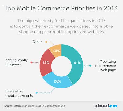 Smartphone shopping vs Tablet Commerce