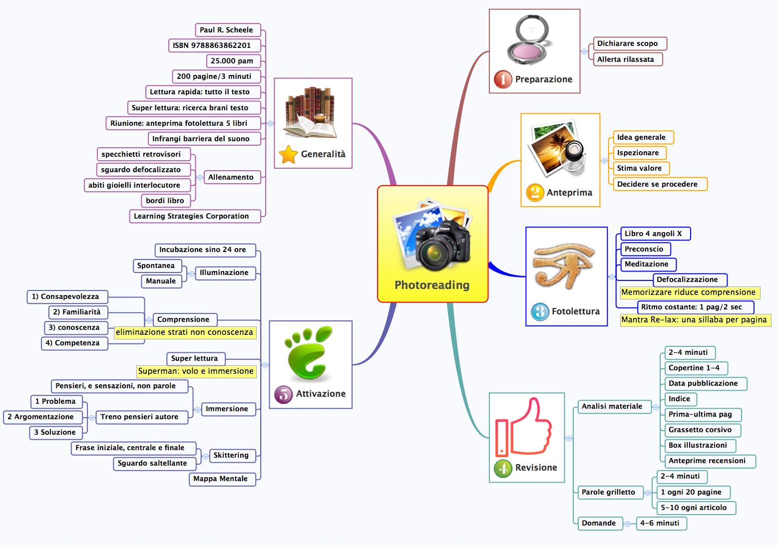 Mappa mentale di Photoreading eseguita da Carlo Maggio con Xmind