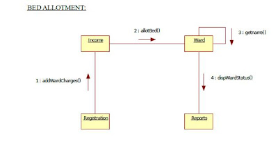 UML Collaboration Diagram for Hospital Management Bed Allotment