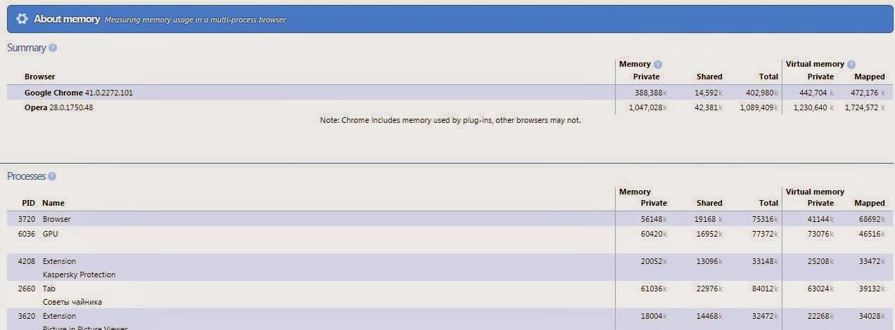 Google Chrome команды из адресной строки